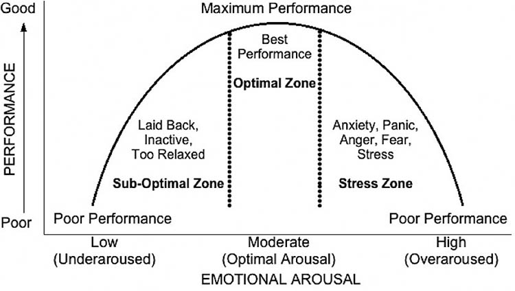 Arousal e performance